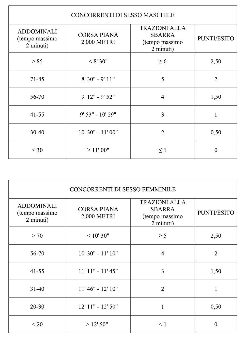 Prove fisiche Concorso VFP4 Aeronautica